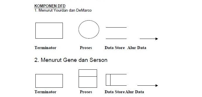 Pengertian dfd menurut jogiyanto agusdar menurut jogiyanto hartono tahun 2005 dalam bukunya basia data ada beberapa simbol digunakan pada dfd untuk mewakili read the rest of this entry ccuart Choice Image