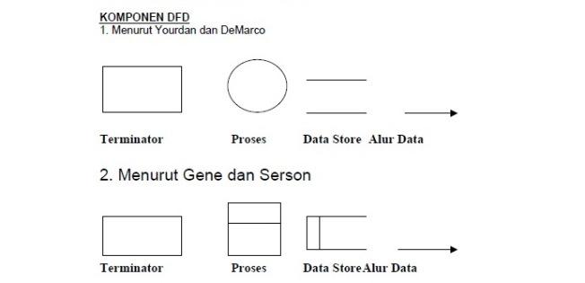 Dfd data flow diagram agusdar ccuart Image collections
