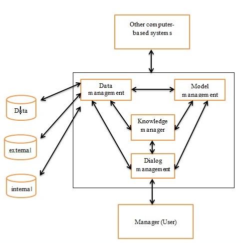 Teknologi informasi agusdar laman 4 model spk turban ccuart Image collections