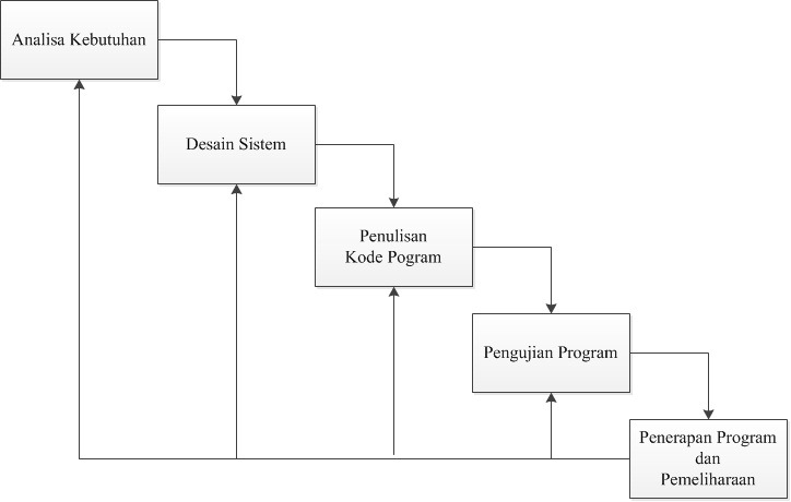 Metode pengembangan sistem waterfall agusdar secara garis besar metode waterfall mempunyai langkah langkah sebagai berikut analisa desain penulisan pengujian dan penerapan serta pemeliharaan ccuart Images