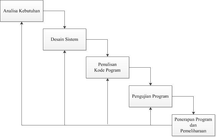 Metode pengembangan sistem waterfall agusdar secara garis besar metode waterfall mempunyai langkah langkah sebagai berikut analisa desain penulisan pengujian dan penerapan serta pemeliharaan ccuart Choice Image