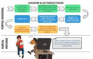diagram_alur_pendaftaran